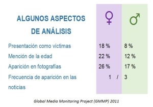 Global Media Monitoring Project (GMMP) 2011